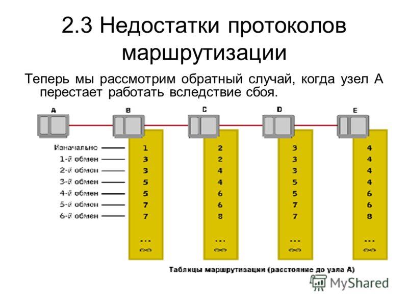 Теперь мы рассмотрим обратный случай, когда узел А перестает работать вследствие сбоя. 2.3 Недостатки протоколов маршрутизации