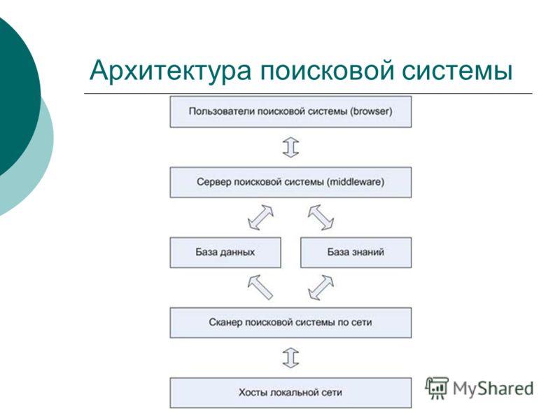 Архитектура поисковой системы