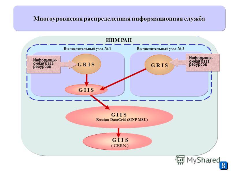 8 ИПМ РАН Вычислительный узел.1Вычислительный узел.2 GIIS Russian DataGrid (SINP MSU) I I Многоуровневая распределенная информационная служба GI S GRISGRIS GIS ( CERN ) Информаци- онная база ресурсов 88