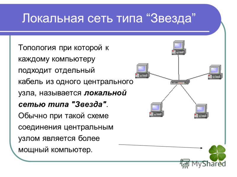 Локальная сеть типа Звезда Топология при которой к каждому компьютеру подходит отдельный кабель из одного центрального узла, называется локальной сетью типа