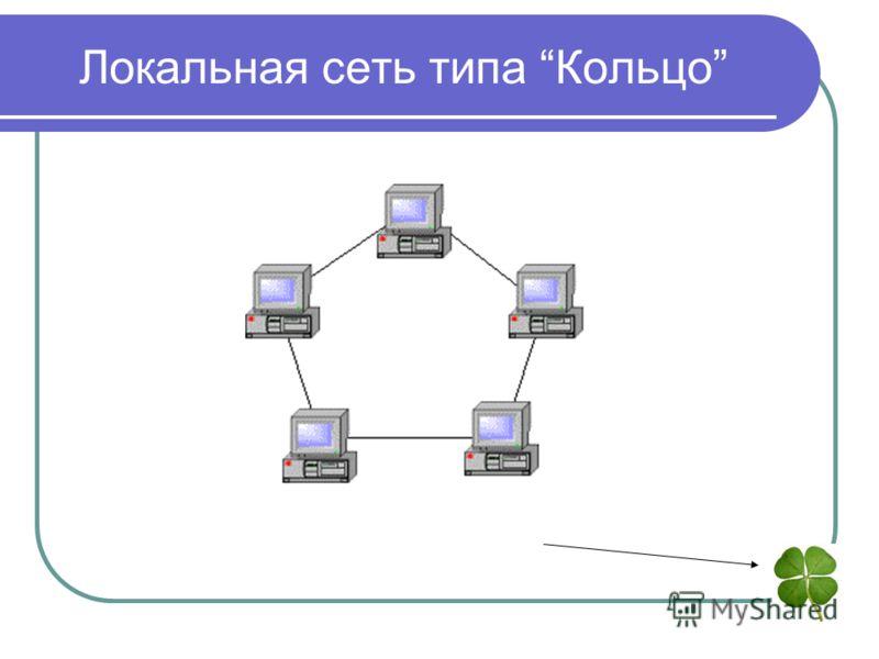 Локальная сеть типа Кольцо