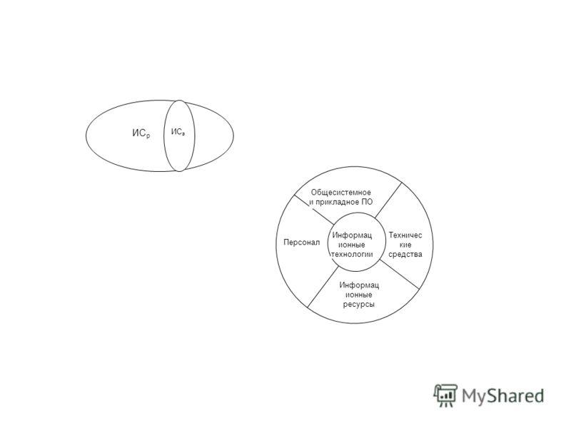 ИС р ИС а Информац ионные технологии Персонал Информац ионные ресурсы Общесистемное и прикладное ПО Техничес кие средства