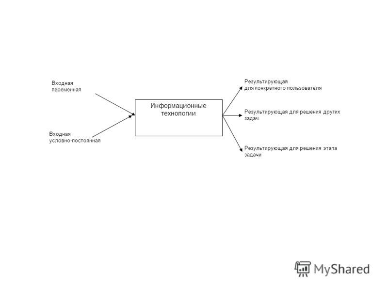 Информационные технологии Входная переменная Входная условно-постоянная Результирующая для конкретного пользователя Результирующая для решения других задач Результирующая для решения этапа задачи