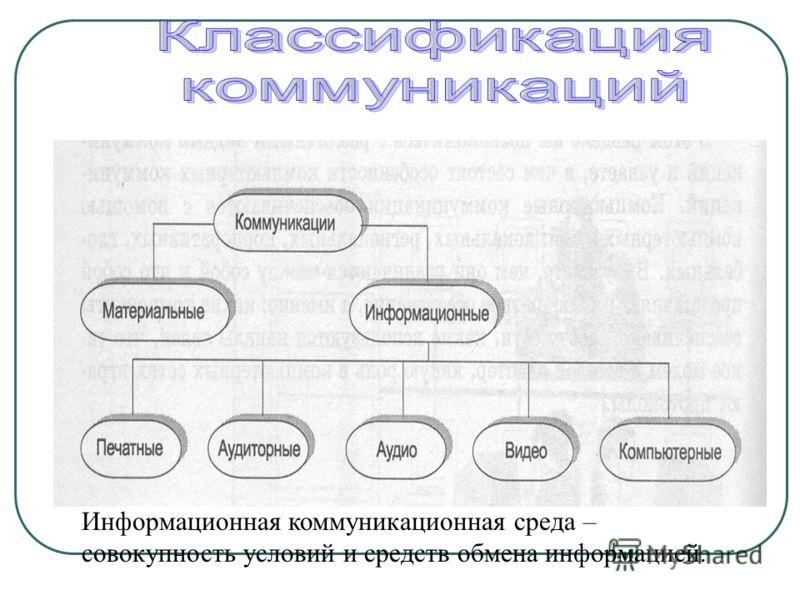 Информационная коммуникационная среда – совокупность условий и средств обмена информацией.