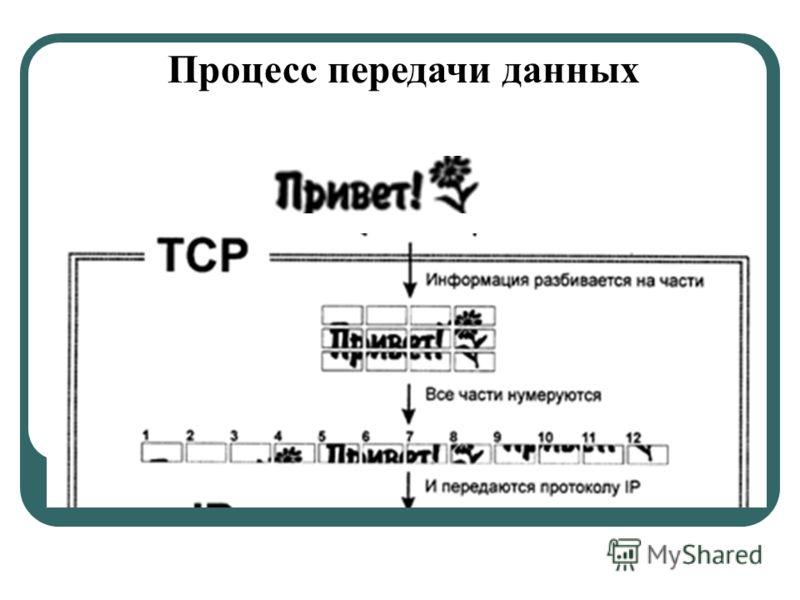 Процесс передачи данных