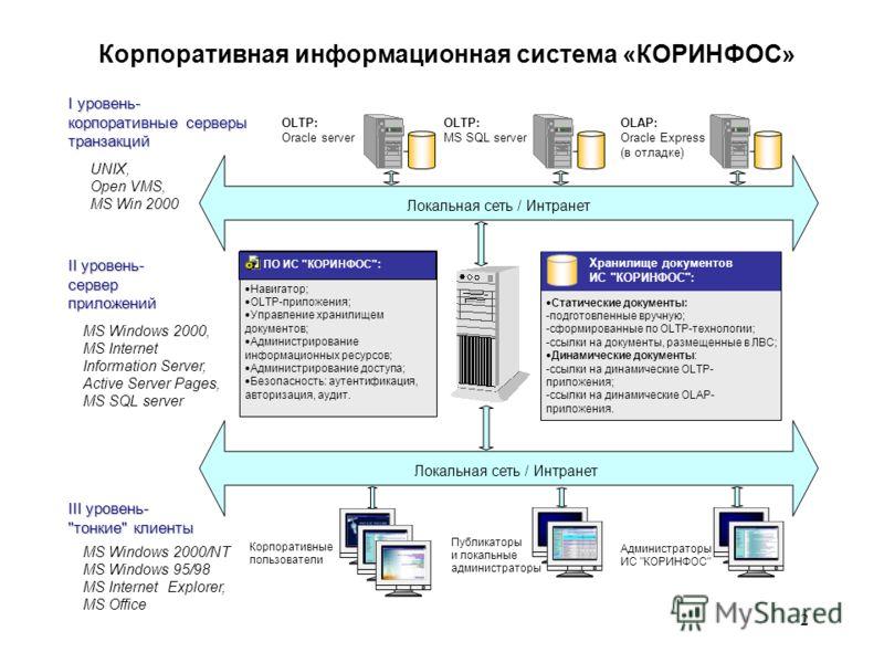 2 OLAP: Oracle Express (в отладке) OLTP: Oracle server UNIX, Open VMS, MS Win 2000 I уровень- корпоративные серверы транзакций II уровень- сервер приложений Локальная сеть / Интранет III уровень-