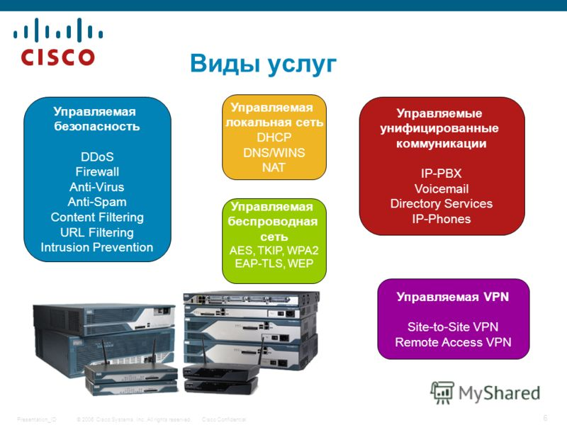 © 2006 Cisco Systems, Inc. All rights reserved.Cisco ConfidentialPresentation_ID 6 Виды услуг Управляемая безопасность DDoS Firewall Anti-Virus Anti-Spam Content Filtering URL Filtering Intrusion Prevention Управляемая VPN Site-to-Site VPN Remote Acc