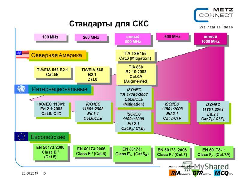 23.06.2013 15 Стандарты для СКС Северная Америка Европейские TIA/EIA 568 B2.1 Cat.5E TIA/EIA 568 B2.1 Cat.5E EN 50173:2006 Class D / (Cat.5) EN 50173:2006 Class D / (Cat.5) 100 MHz 250 MHz TIA/EIA 568 B2.1 Cat.6 TIA/EIA 568 B2.1 Cat.6 EN 50173 :2006