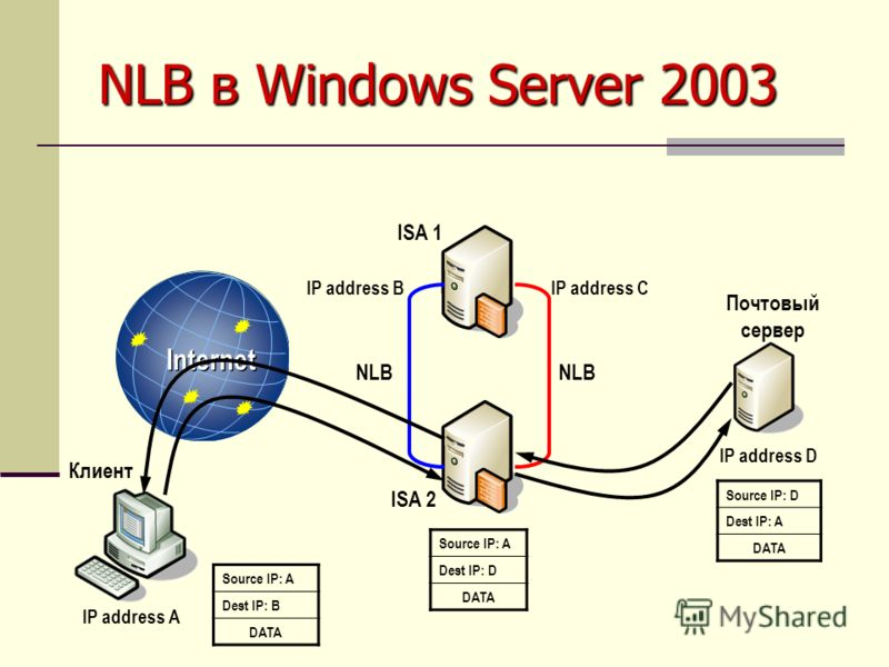 NLB в Windows Server 2003 Source IP: A Dest IP: B DATA Source IP: D Dest IP: A DATA Internet IP address A IP address BIP address C IP address D Source IP: A Dest IP: D DATA Почтовый сервер NLB Клиент ISA 1 ISA 2