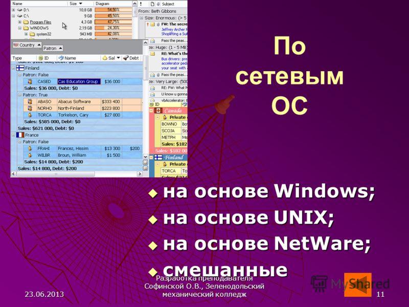 23.06.2013 Разработка преподавателя Софинской О.В., Зеленодольский механический колледж 11 По сетевым ОС на основе Windows; на основе Windows; на основе UNIX; на основе UNIX; на основе NetWare; на основе NetWare; смешанные смешанные