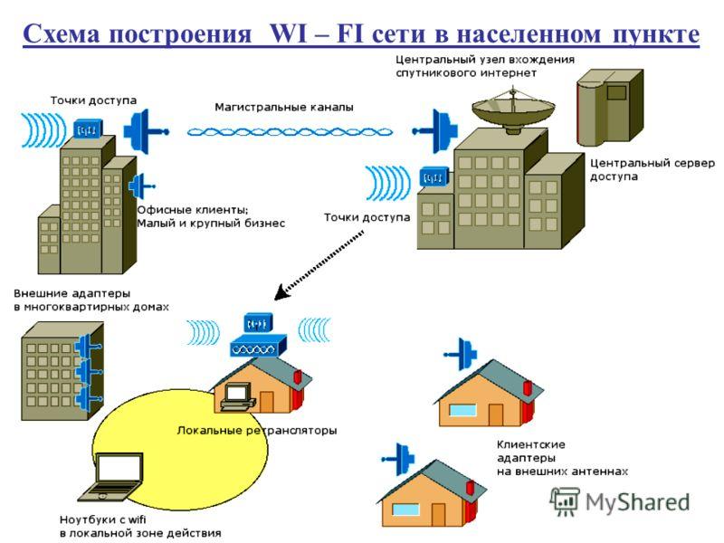 Схема построения WI – FI сети в населенном пункте