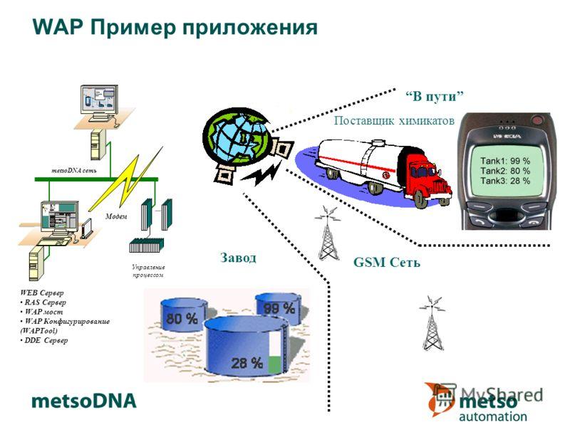 WAP Пример приложения Управление процессом metsoDNA сеть Модем Поставщик химикатов GSM Сеть В пути Завод WEB Сервер RAS Сервер WAP мост WAP Конфигурирование (WAPTool) DDE Сервер