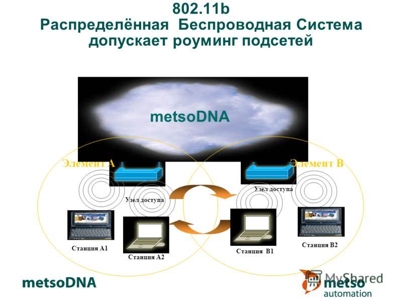 802.11b Распределённая Беспроводная Система допускает роуминг подсетей metsoDNA Элемент A Станция A1 Станция A2 Элемент B Узел доступа Станция B2 Станция B1