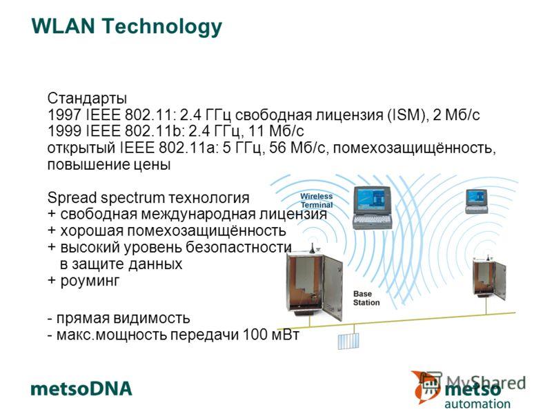 WLAN Technology Стандарты 1997 IEEE 802.11: 2.4 ГГц свободная лицензия (ISM), 2 Мб/с 1999 IEEE 802.11b: 2.4 ГГц, 11 Мб/с открытый IEEE 802.11a: 5 ГГц, 56 Мб/с, помехозащищённость, повышение цены Spread spectrum технология + свободная международная ли