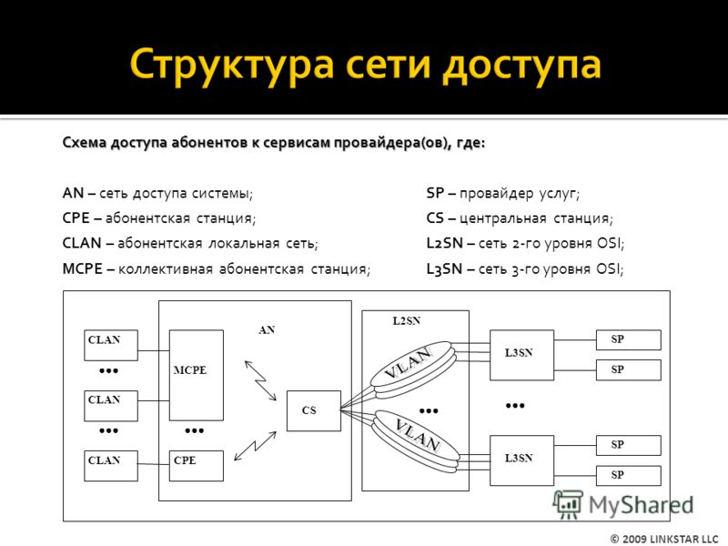 MCPE CPE CLAN CS AN L3SN SP L2SN L3SN SP Схема доступа абонентов к сервисам провайдера(ов), где: AN – сеть доступа системы;SP – провайдер услуг; CPE – абонентская станция;CS – центральная станция; CLAN – абонентская локальная сеть;L2SN – сеть 2-го ур