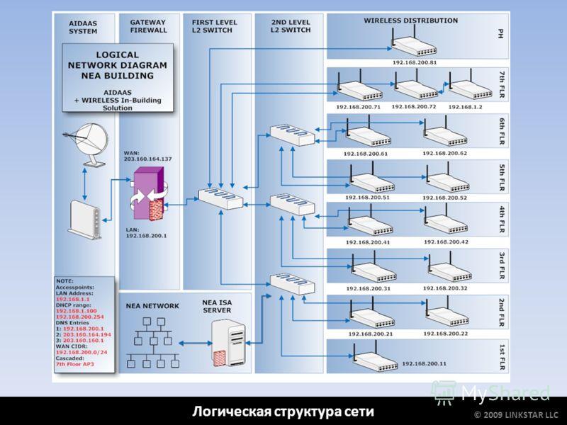 Логическая структура сети © 2009 LINKSTAR LLC
