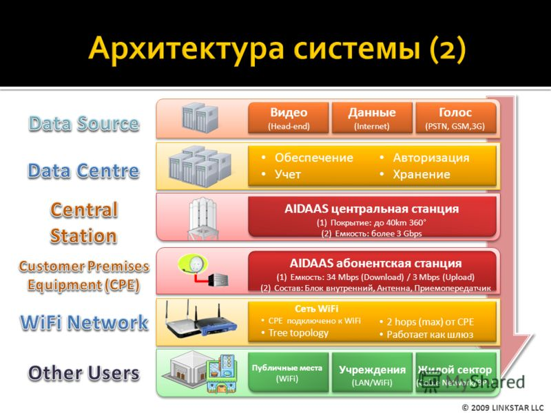 Голос (PSTN, GSM,3G) Голос (PSTN, GSM,3G) Данные (Internet) Данные (Internet) Обеспечение Учет Авторизация Хранение Обеспечение Учет Авторизация Хранение Сеть WiFi CPE подключено к WiFi Tree topology 2 hops (max) от CPE Работает как шлюз Сеть WiFi CP