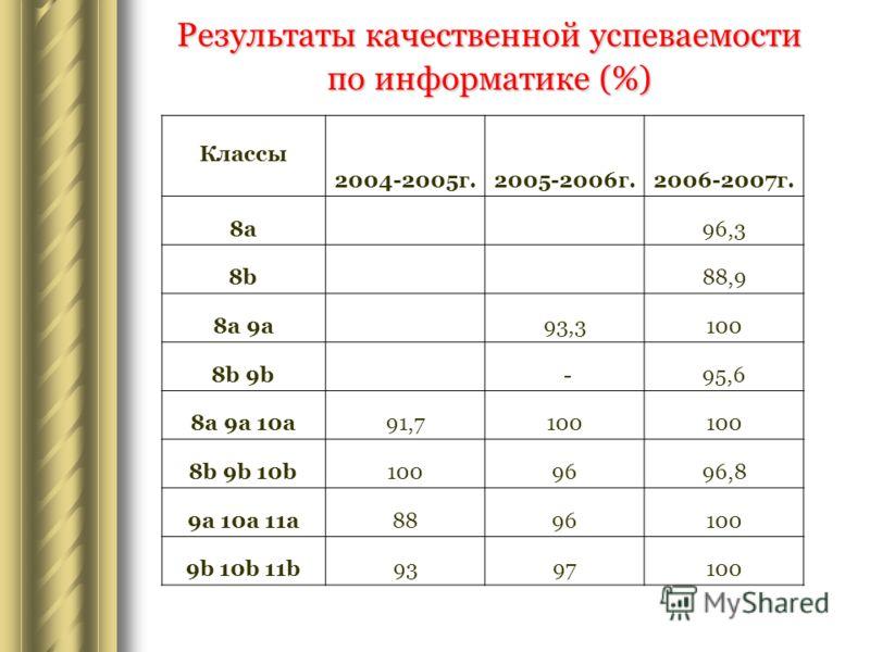 Результаты качественной успеваемости по информатике (%) Классы 2004-2005г.2005-2006г.2006-2007г. 8a 96,3 8b 88,9 8a 9a 93,3100 8b 9b -95,6 8a 9a 10a91,7100 8b 9b 10b1009696,8 9a 10a 11a8896100 9b 10b 11b9397100