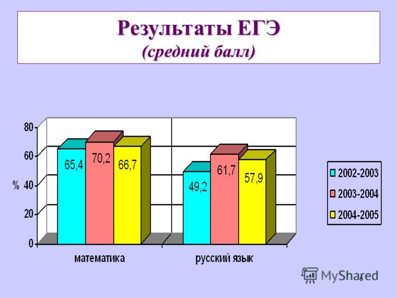 6 Результаты ЕГЭ (средний балл)