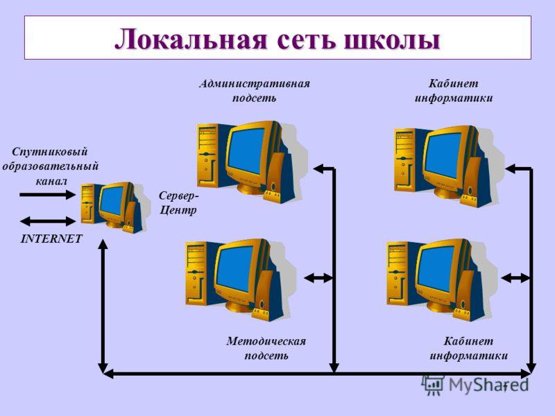7 Локальная сеть школы Спутниковый образовательный канал INTERNET Сервер- Центр Административная подсеть Методическая подсеть Кабинет информатики Кабинет информатики