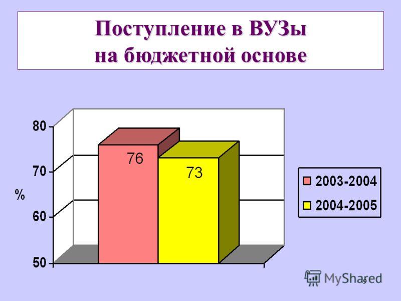9 на бюджетной основе