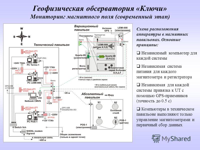 Схема расположения аппаратуры в магнитных павильонах. Основные принципы: Независимый компьютер для каждой системы Независимая система питания для каждого магнитометра и регистратора Независимая для каждой системы привязка к UT с помощью GPS-приемнико