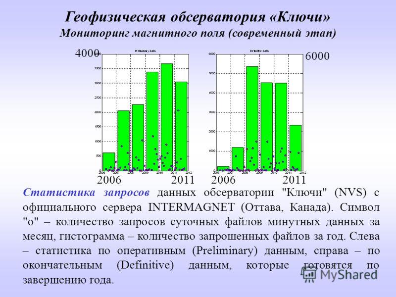 Статистика запросов данных обсерватории