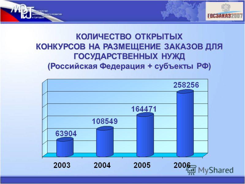 КОЛИЧЕСТВО ОТКРЫТЫХ КОНКУРСОВ НА РАЗМЕЩЕНИЕ ЗАКАЗОВ ДЛЯ ГОСУДАРСТВЕННЫХ НУЖД (Российская Федерация + субъекты РФ)