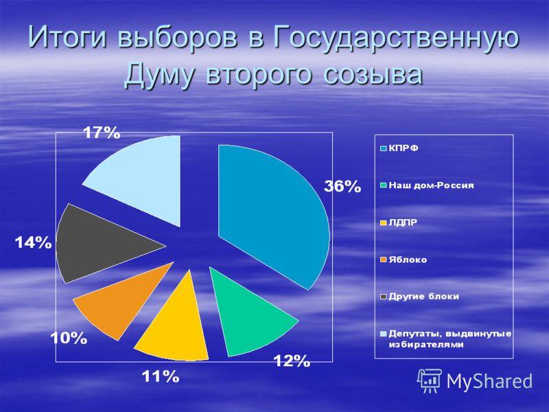 Итоги выборов в Государственную Думу второго созыва