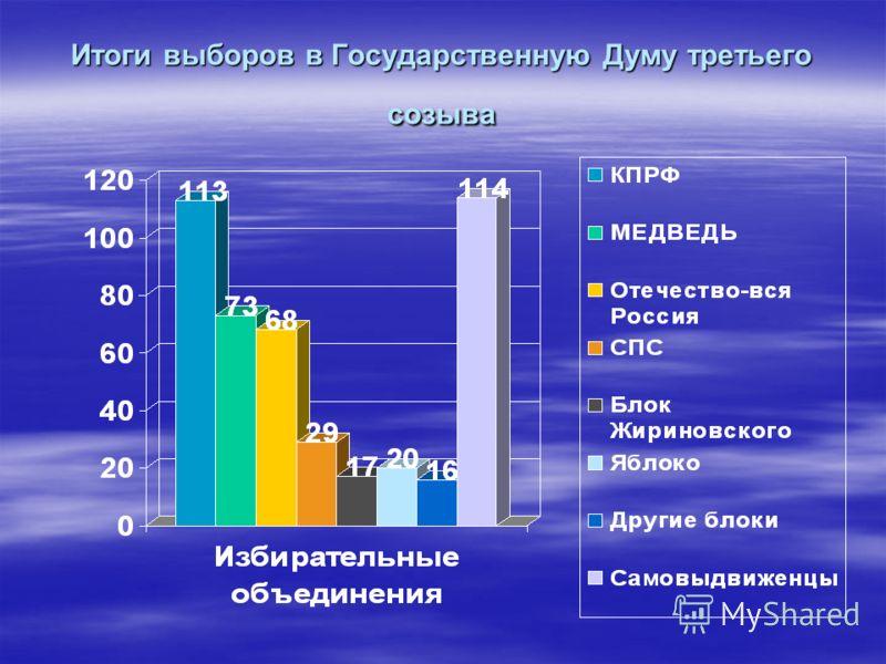 Итоги выборов в Государственную Думу третьего созыва