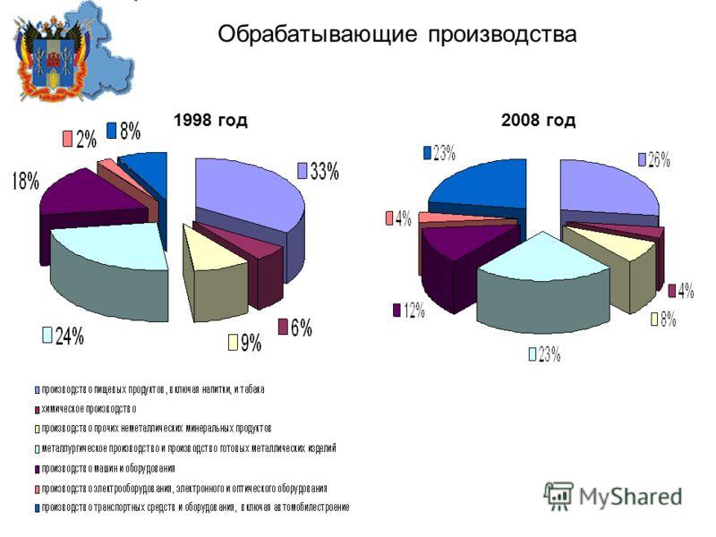 1998 год 2008 год Обрабатывающие производства