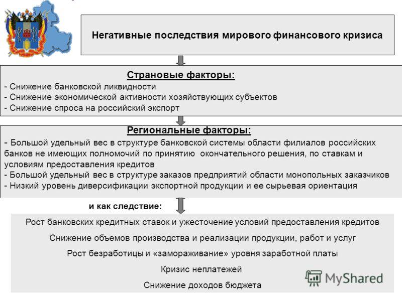 Негативные последствия мирового финансового кризиса Региональные факторы: - Большой удельный вес в структуре банковской системы области филиалов российских банков не имеющих полномочий по принятию окончательного решения, по ставкам и условиям предост