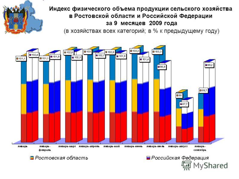 Индекс физического объема продукции сельского хозяйства в Ростовской области и Российской Федерации за 9 месяцев 2009 года (в хозяйствах всех категорий; в % к предыдущему году)