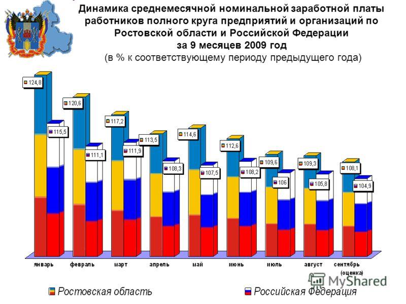 Динамика среднемесячной номинальной заработной платы работников полного круга предприятий и организаций по Ростовской области и Российской Федерации за 9 месяцев 2009 год (в % к соответствующему периоду предыдущего года)