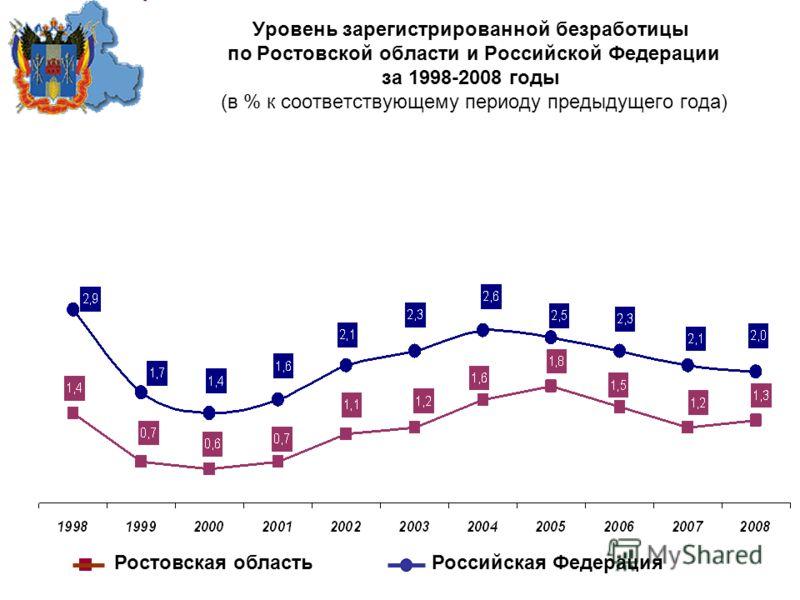 Уровень зарегистрированной безработицы по Ростовской области и Российской Федерации за 1998-2008 годы (в % к соответствующему периоду предыдущего года) Ростовская область Российская Федерация
