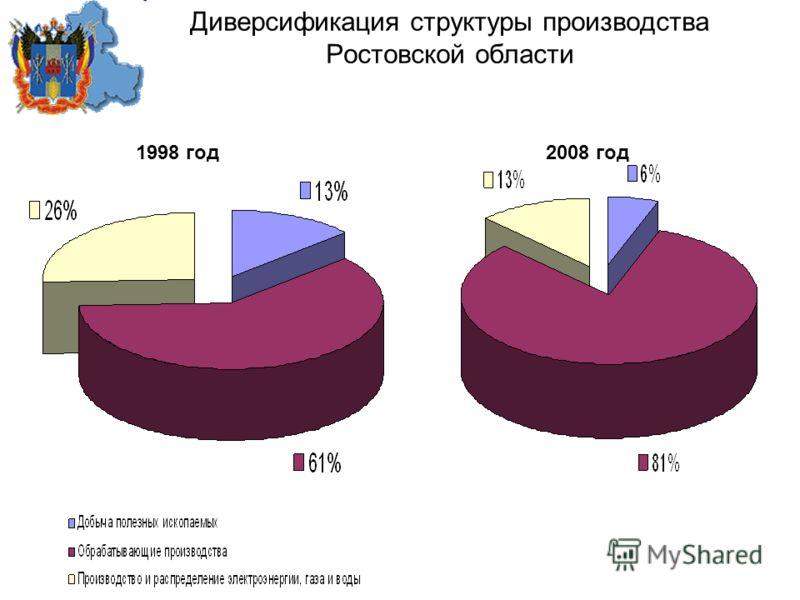 Диверсификация структуры производства Ростовской области 1998 год 2008 год