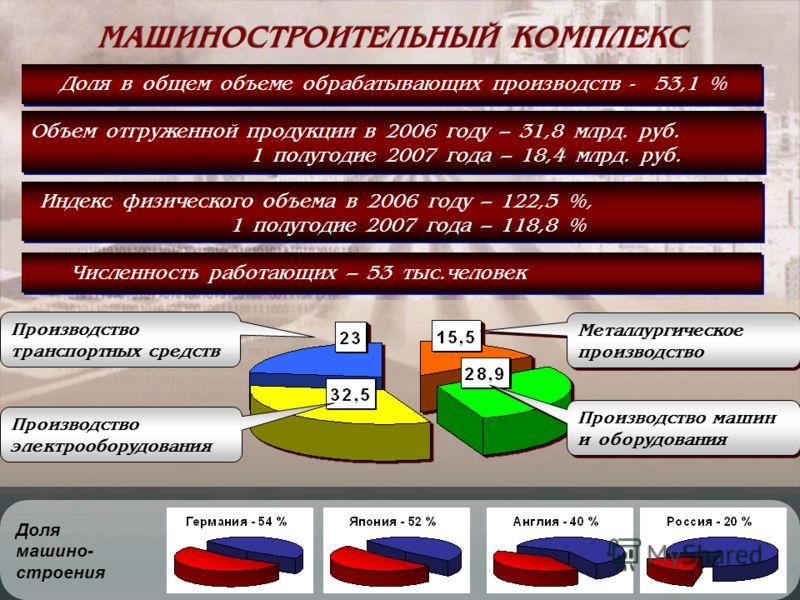 3 МАШИНОСТРОИТЕЛЬНЫЙ КОМПЛЕКС Объем отгруженной продукции в 2006 году – 31,8 млрд. руб. 1 полугодие 2007 года – 18,4 млрд. руб. Объем отгруженной продукции в 2006 году – 31,8 млрд. руб. 1 полугодие 2007 года – 18,4 млрд. руб. Доля в общем объеме обра