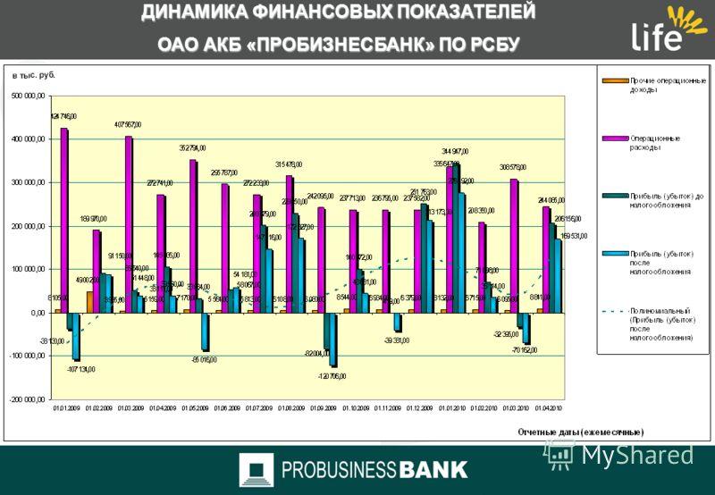 ДИНАМИКА ФИНАНСОВЫХ ПОКАЗАТЕЛЕЙ ОАО АКБ «ПРОБИЗНЕСБАНК» ПО РСБУ