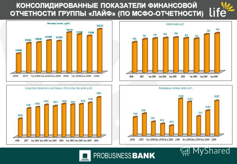 КОНСОЛИДИРОВАННЫЕ ПОКАЗАТЕЛИ ФИНАНСОВОЙ ОТЧЕТНОСТИ ГРУППЫ «ЛАЙФ» (ПО МСФО-ОТЧЕТНОСТИ) Капитал: относительный прирост за 2008г. 2,7 %, за 2009 г.- 17,9% Процентные доходы: относительный прирост за 2008г. 55,7%, за 2009г. – 24,7% Чистый процентный дохо