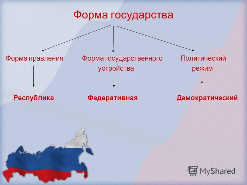 Форма государства Форма правления Форма государственного Политический устройства режим Республика Федеративная Демократический