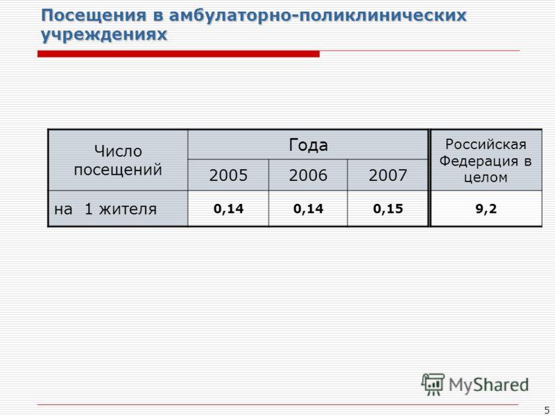 5 Посещения в амбулаторно-поликлинических учреждениях Число посещений Года 200520062007 на 1 жителя 0,14 0,15 Российская Федерация в целом 9,2