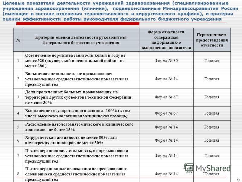 6 Целевые показатели деятельности учреждений здравоохранения (специализированные учреждения здравоохранения (клиники), подведомственные Минздравсоцразвития России (имеющие в составе отделения терапевтического и хирургического профиля), и критерии оце