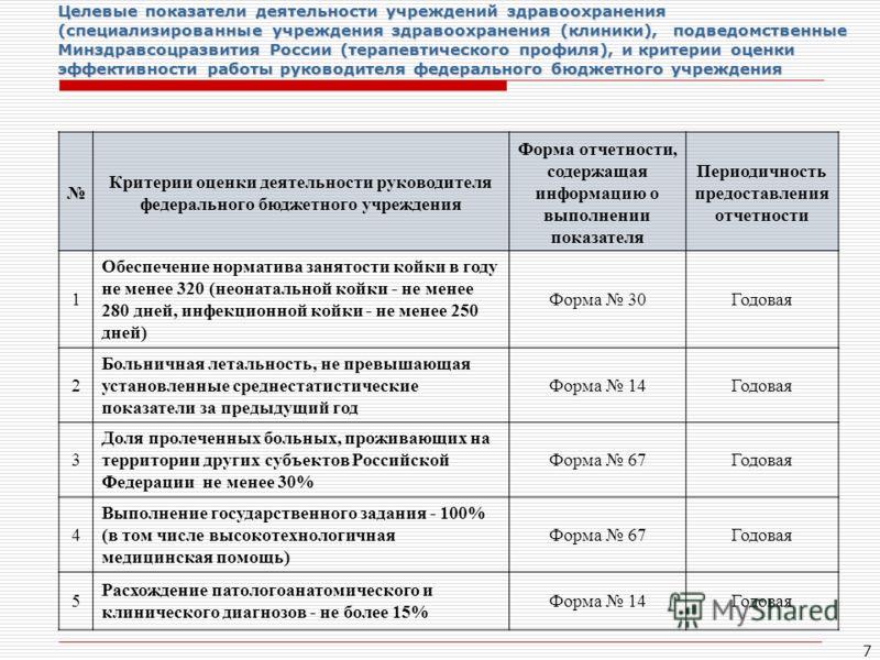 7 Целевые показатели деятельности учреждений здравоохранения (специализированные учреждения здравоохранения (клиники), подведомственные Минздравсоцразвития России (терапевтического профиля), и критерии оценки эффективности работы руководителя федерал