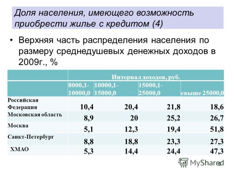 6 Верхняя часть распределения населения по размеру среднедушевых денежных доходов в 2009г., % Доля населения, имеющего возможность приобрести жилье с кредитом (4) Интервал доходов, руб. 8000,1- 10000,0 10000,1- 15000,0 15000,1- 25000,0свыше 25000,0 Р