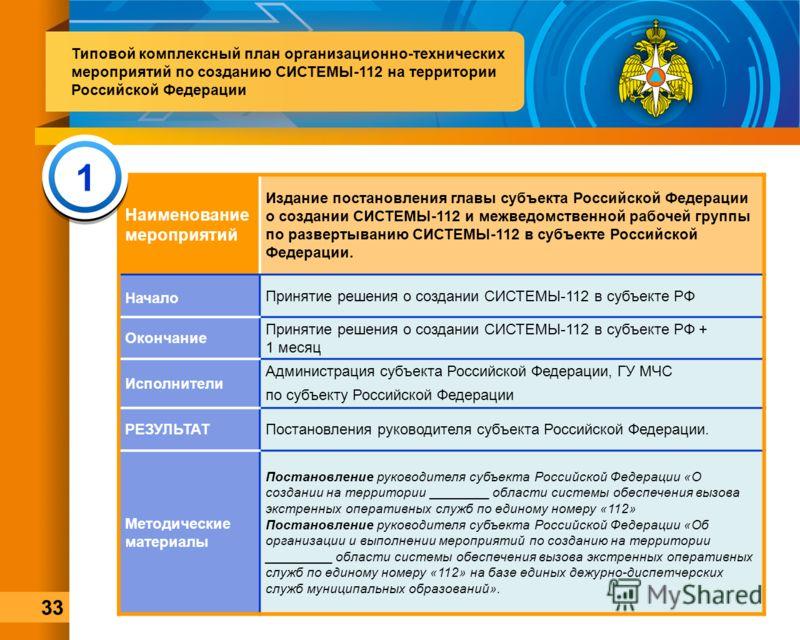 Наименование мероприятий Издание постановления главы субъекта Российской Федерации о создании СИСТЕМЫ-112 и межведомственной рабочей группы по развертыванию СИСТЕМЫ-112 в субъекте Российской Федерации. Начало Принятие решения о создании СИСТЕМЫ-112 в