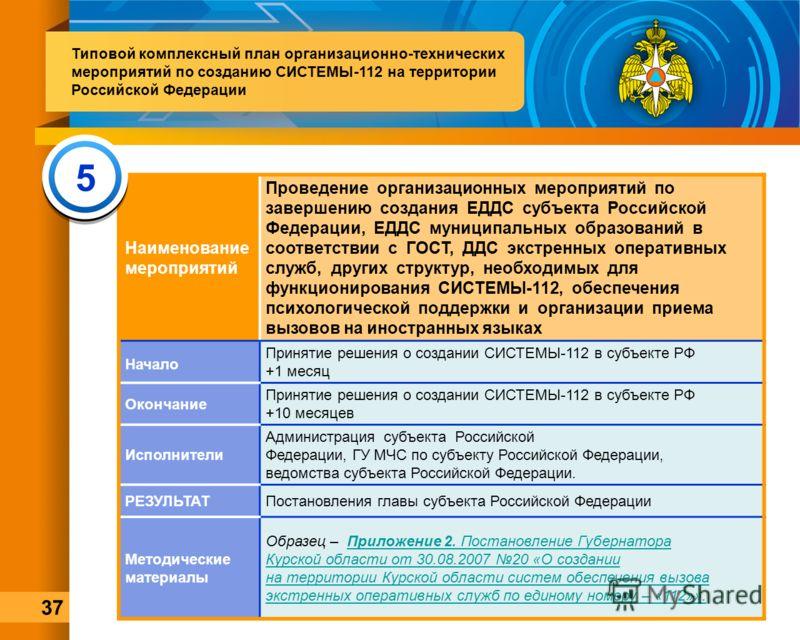 Наименование мероприятий Проведение организационных мероприятий по завершению создания ЕДДС субъекта Российской Федерации, ЕДДС муниципальных образований в соответствии с ГОСТ, ДДС экстренных оперативных служб, других структур, необходимых для функци