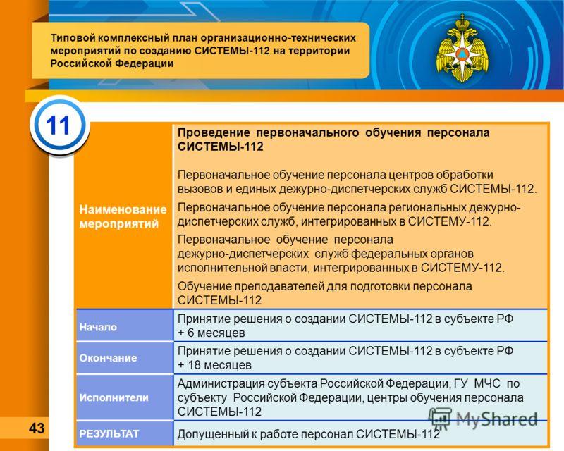 Наименование мероприятий Проведение первоначального обучения персонала СИСТЕМЫ-112 Первоначальное обучение персонала центров обработки вызовов и единых дежурно-диспетчерских служб СИСТЕМЫ-112. Первоначальное обучение персонала региональных дежурно- д