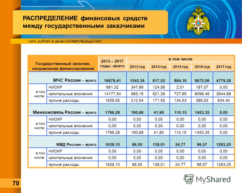 РАСПРЕДЕЛЕНИЕ финансовых средств между государственными заказчиками (млн. рублей, в ценах соответствующих лет) Государственный заказчик, направления финансирования 2013 – 2017 годы –всего в том числе 2013 год2014 год2015 год2016 год2017 год МЧС Росси