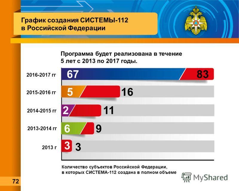Программа будет реализована в течение 5 лет с 2013 по 2017 годы. Количество субъектов Российской Федерации, в которых СИСТЕМА-112 создана в полном объеме 2016-2017 гг 2015-2016 гг 2014-2015 гг 2013-2014 гг 2013 г 83 3 9 11 16 График создания СИСТЕМЫ-