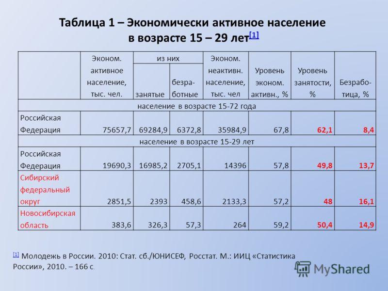 Эконом. активное население, тыс. чел. из них Эконом. неактивн. население, тыс. чел Уровень эконом. активн., % Уровень занятости, % Безрабо- тица, % занятые безра- ботные население в возрасте 15-72 года Российская Федерация75657,769284,96372,835984,96